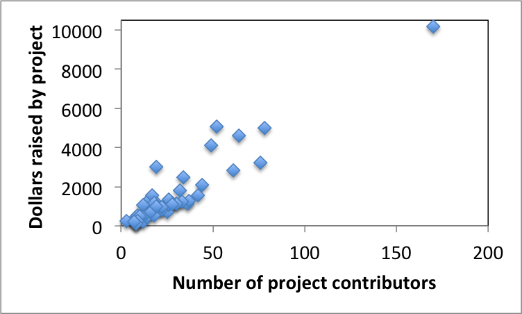 scatterplot - contributors and dollars raised