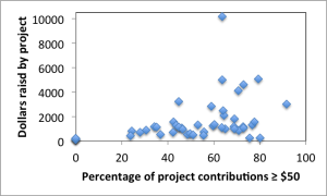 scatterplot- >$50 contributions - total raised