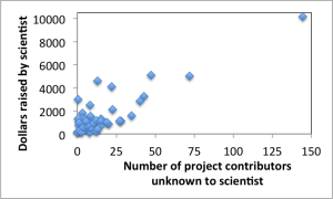 scatterplot - unknown contributors - amount raised
